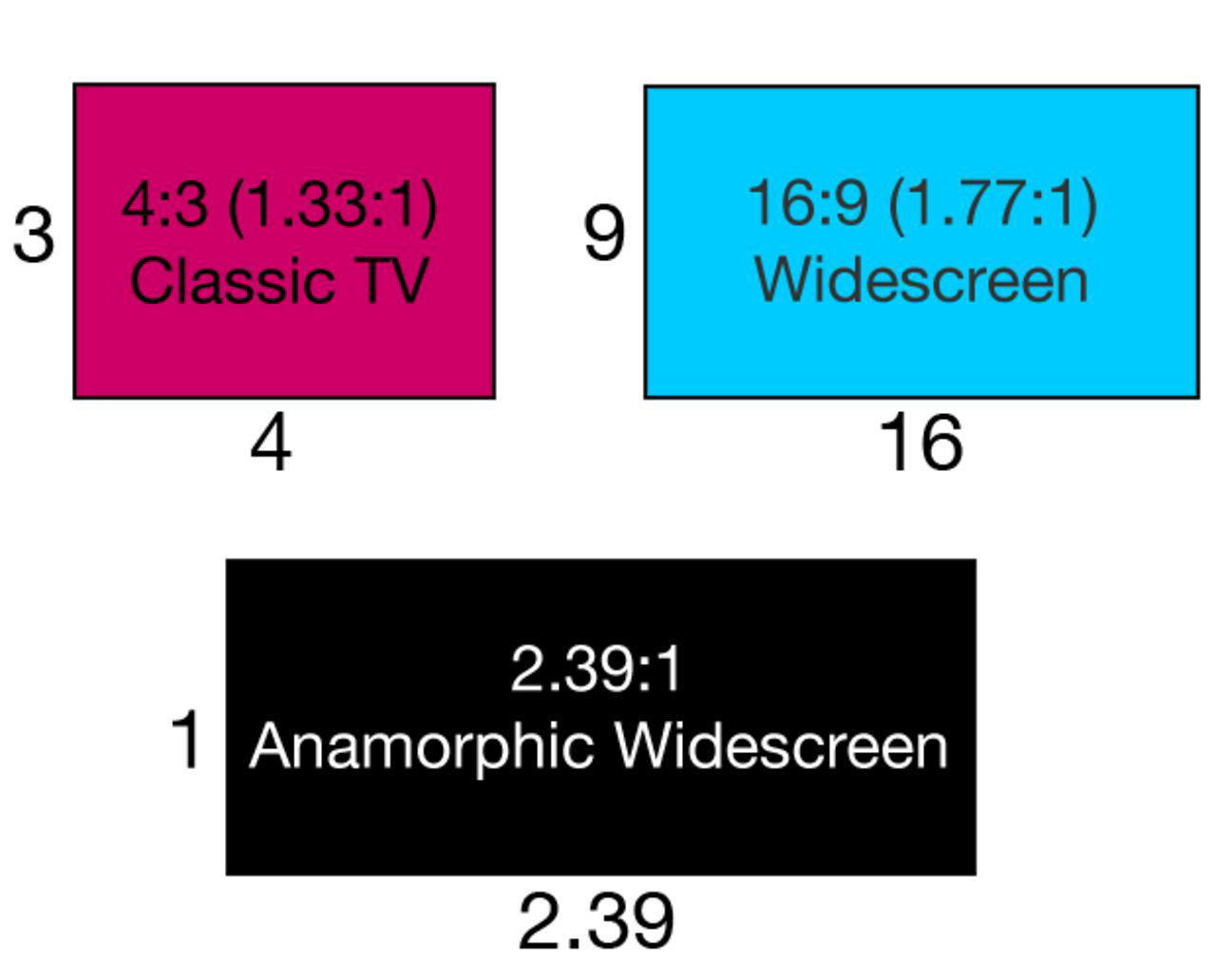 Aspect ratios explained - Vimeo Blog
