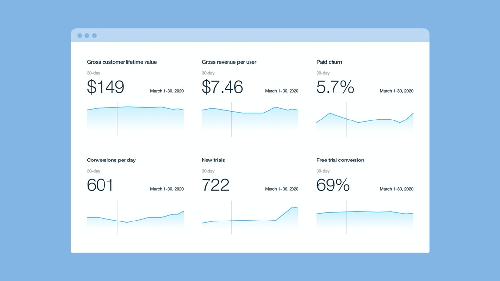 OTT business metrics ROI LTV CAC