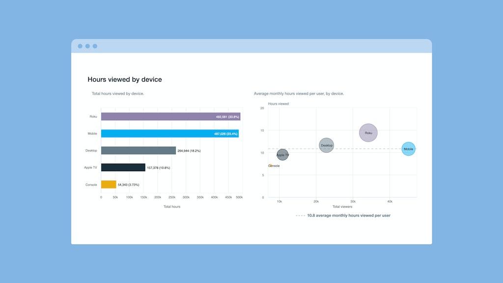 OTT data analytics streaming platforms