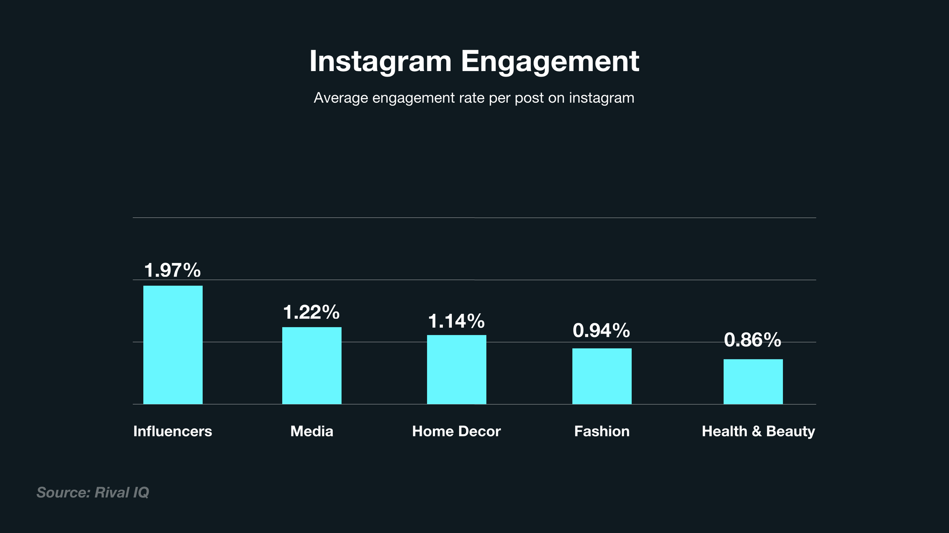 A horizontal bar chart shows average Instagram engagement rates for different industies