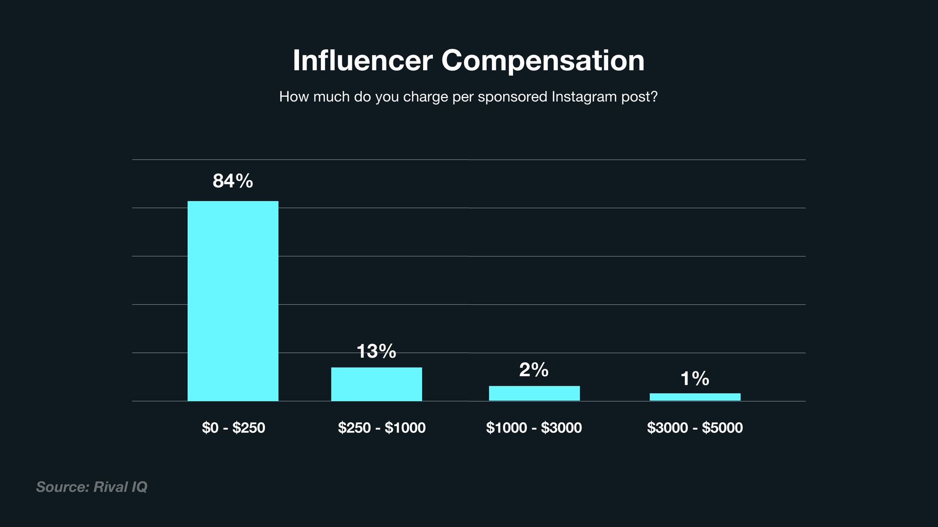 A bar chart indicating what influencers charge per post on Instagram