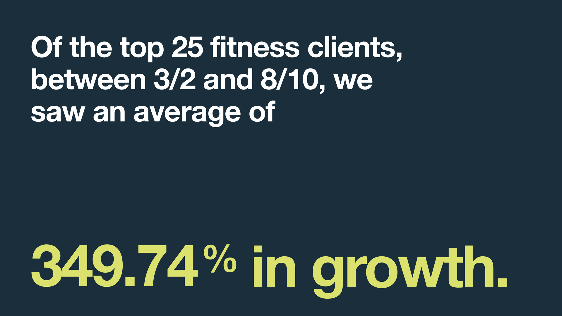 """Fitness statistic stating, """"Of the top 25 fitness clients, between 3/2 and 8/10, we saw an average of 3489.74% in growth."""