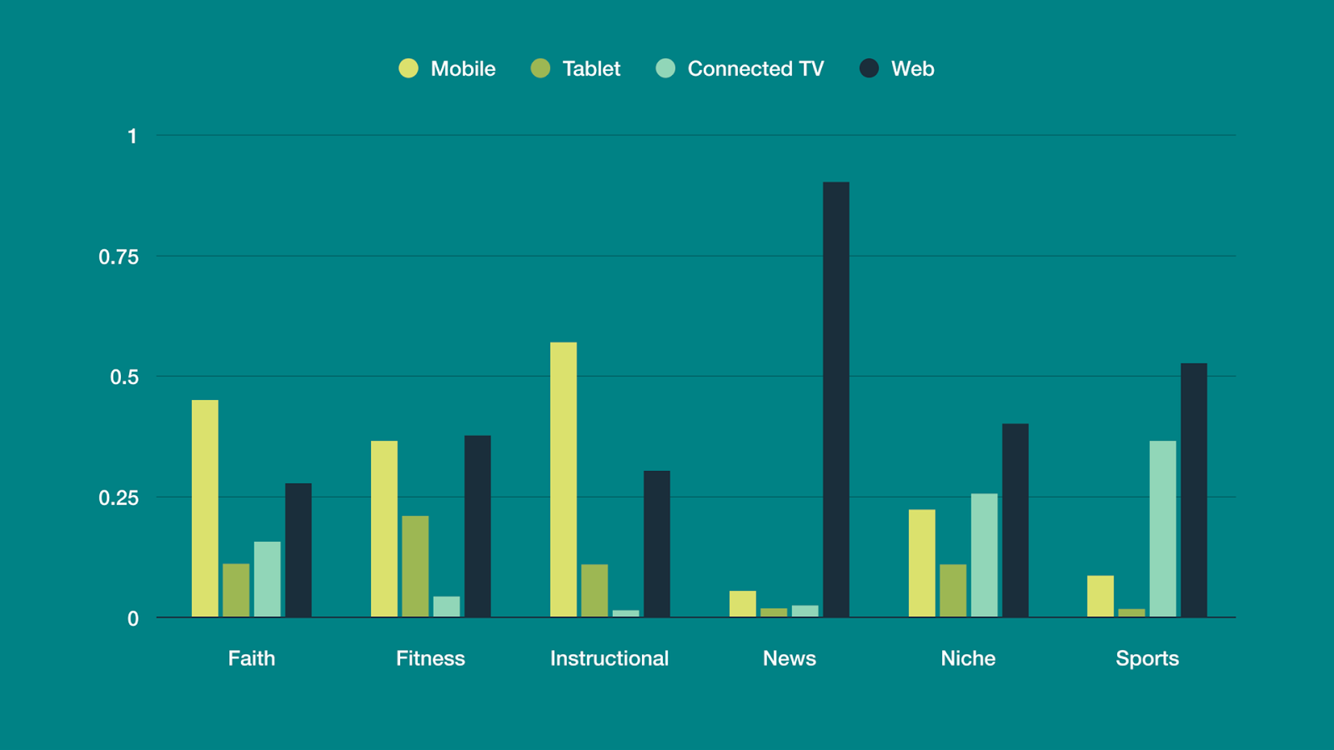 Graph of video viewing platform preference by genre