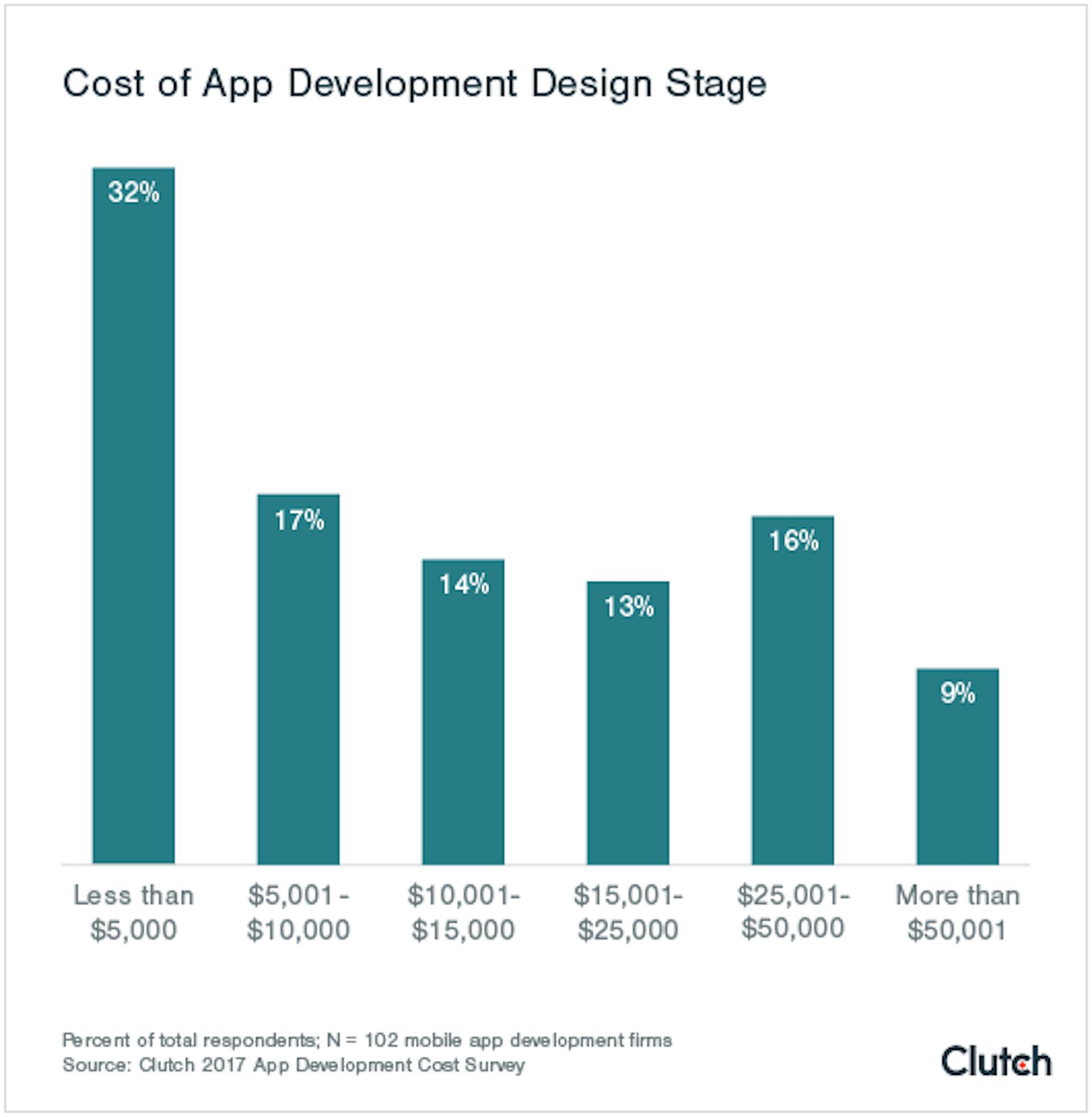 应用程序开发成本图。